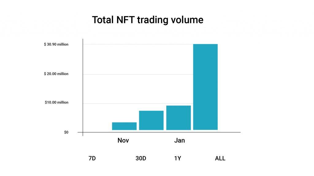 NFT Trading Volume